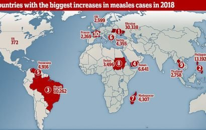 UN warns of 'complacency' as measles cases soar worldwide