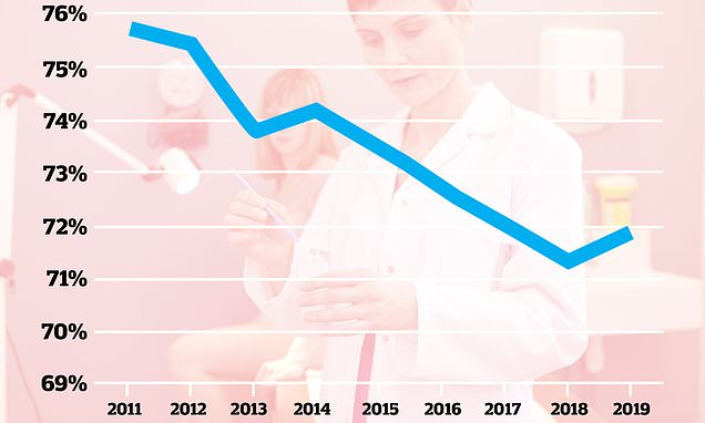 Smear test attendance rises for the first time in FIVE years