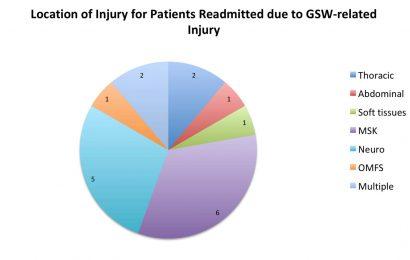 Gunshot injuries have long-term medical consequences