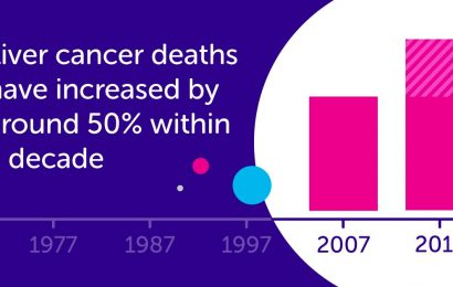 Liver cancer deaths climb by around 50% in the last decade