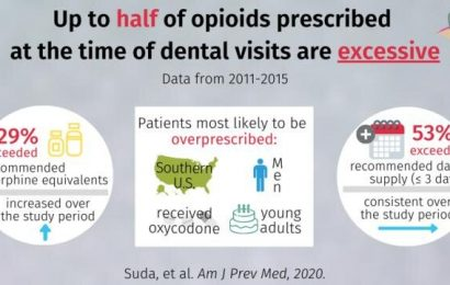 More than half of US opioid prescriptions for dental procedures exceeded 3-day supply recommendations