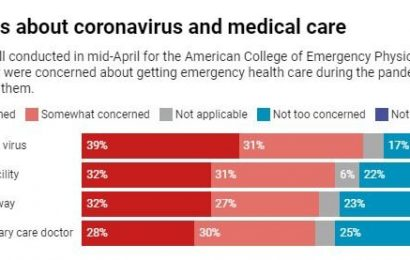 Fearing coronavirus, patients are delaying hospital visits, putting health and lives at risk