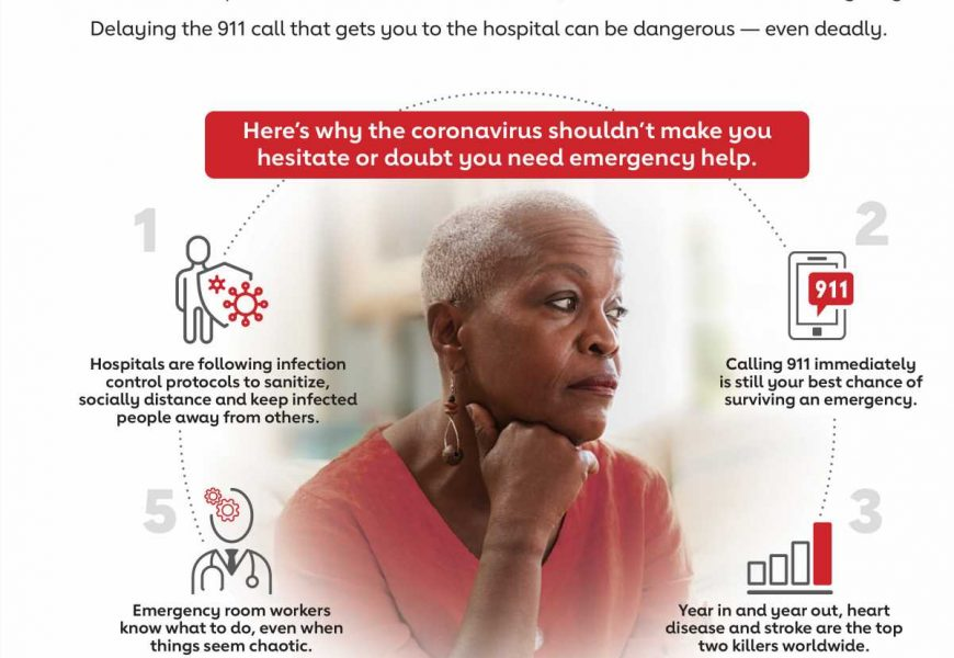 Fueled by COVID-19 fears, Hispanics and Black Americans fear going to the hospital for heart attack or stroke