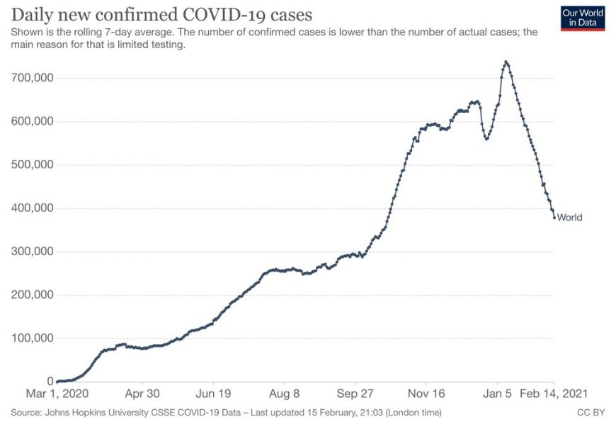 Global weekly COVID cases are falling, WHO says—but 'if we stop fighting it on any front, it will come roaring back'
