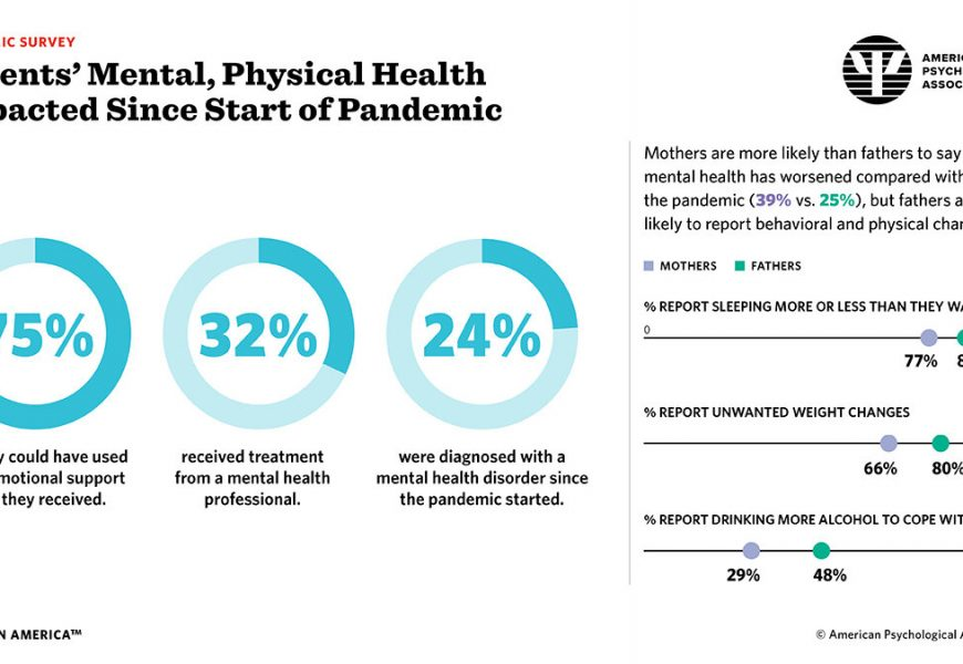 Unhealthy weight gains, increased drinking reported by Americans coping with pandemic stress