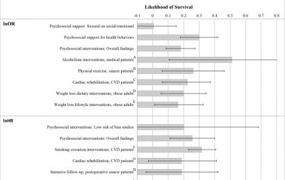 Psychosocial support interventions in medical settings can improve survival