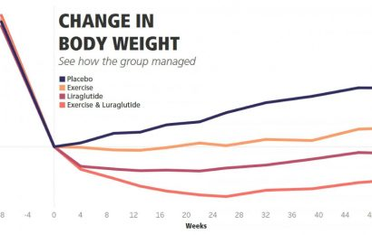Researchers find the secret behind maintaining a healthy weight loss