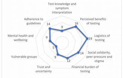 Social context is key to COVID testing success
